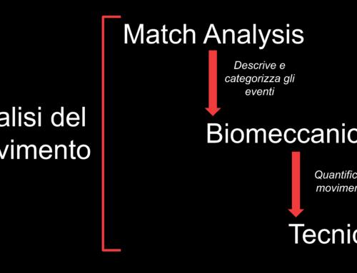 Analisi del movimento, Match analysis, Biomeccanica, Tecnica. Quali relazioni?